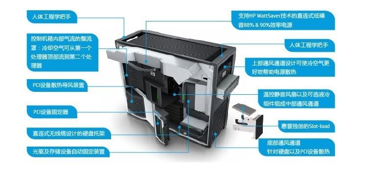大有可容   hp z820台式工作站机箱采用免工具访问的模块化设计,不仅